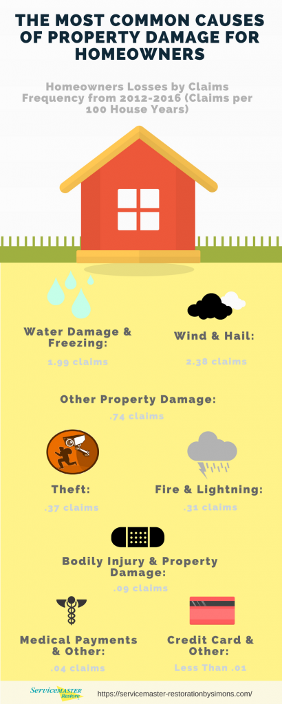 The Most Common Causes of Property Damage for Homeowners
