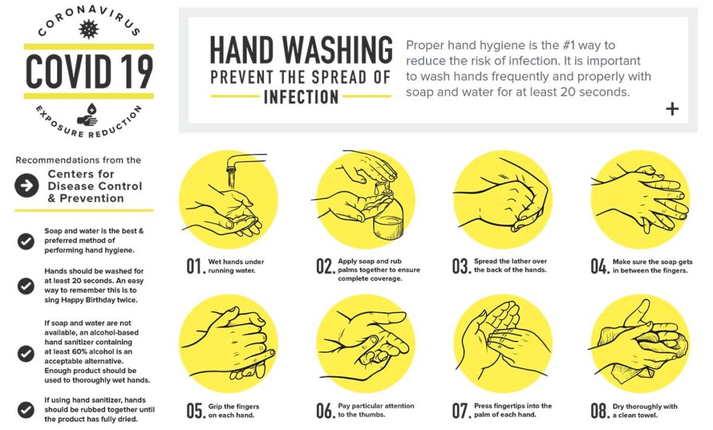 Handwashing-Hygiene-COVID-19-cleaning-and-disinfecting-services-Coronavirus Cleaning Chicago-ServiceMaster-Restoration-By-Simons
